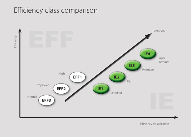 Energy Efficiency Class Comparison