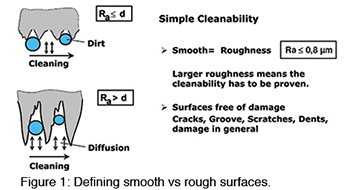 Chart Smooth Rough Surfaces