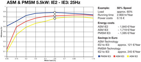 ASM and PMSM IE to IE3 25Hz Chart