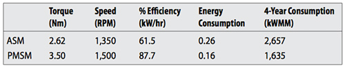 ASM vs PMSM Motor Efficiency Chart