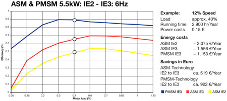 ASM and PMSM IE2 and IE3 6Hz Chart