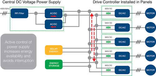 Active Control of Power Supply